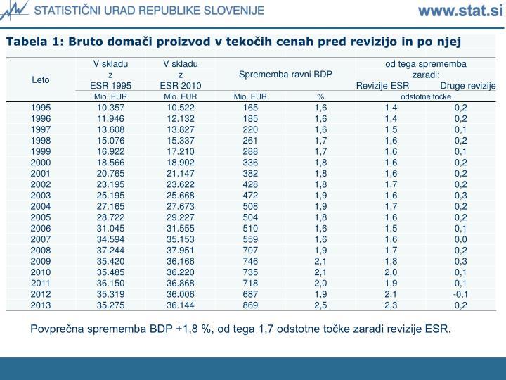 Povprečna sprememba BDP +1,8 %, od tega 1,7 odstotne točke zaradi revizije ESR.