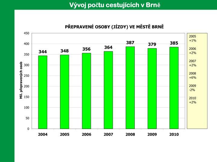 Vývoj počtu cestujících v Brně