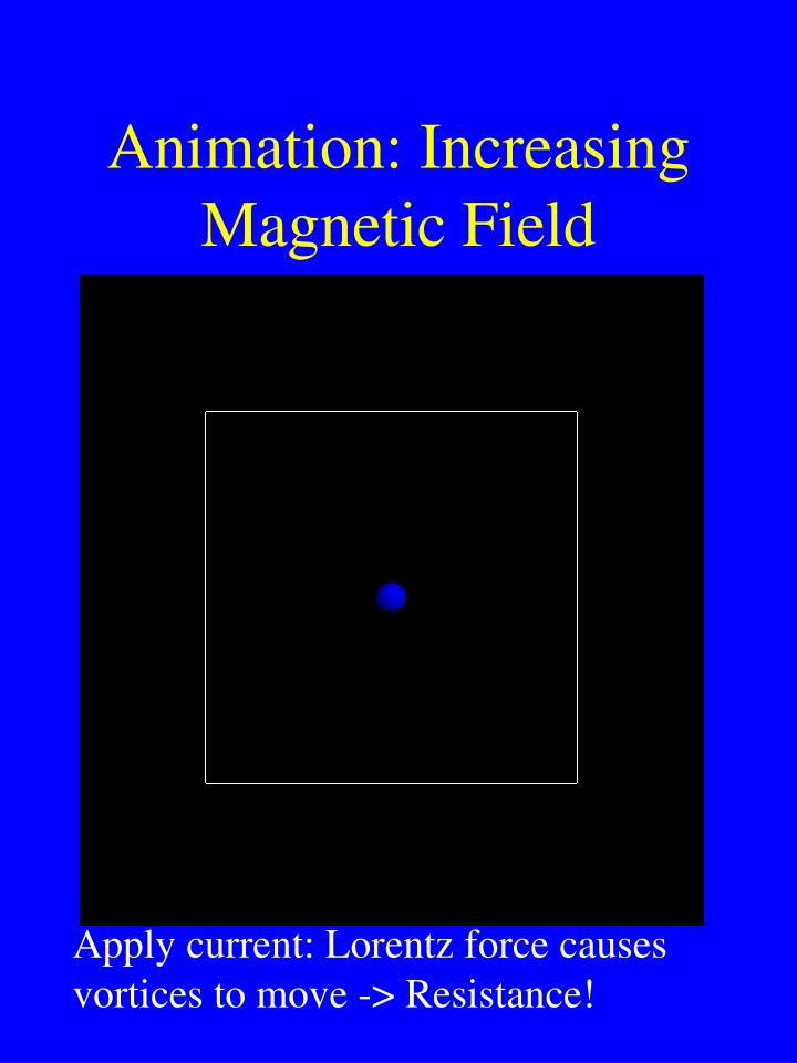 Animation: Increasing Magnetic Field