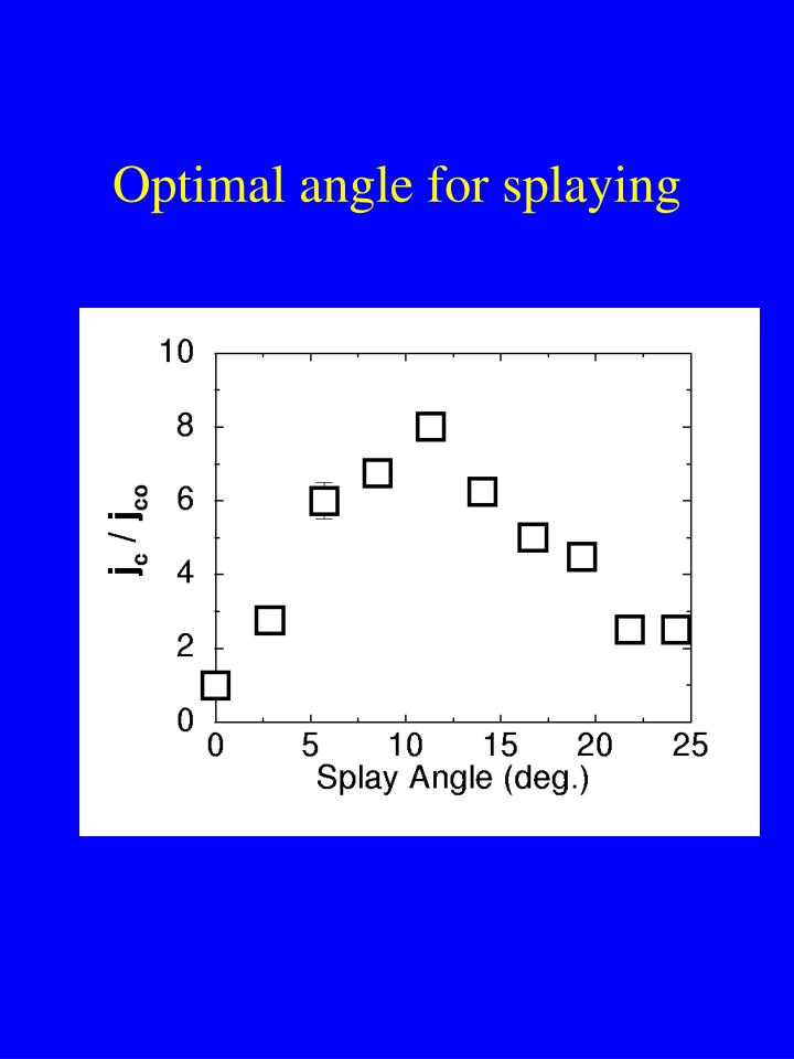 Optimal angle for splaying