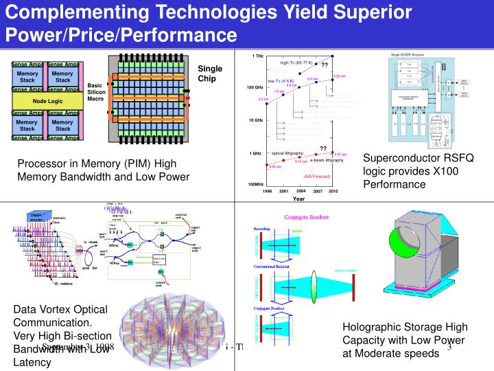 Complementing Technologies Yield Superior Power/Price/Performance