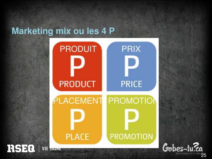Marketing mix ou les 4 P