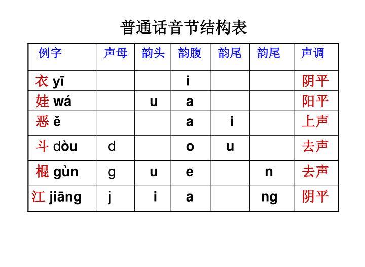 普通话音节结构表