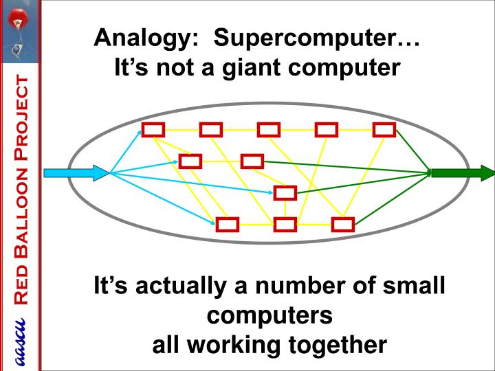 Analogy:  Supercomputer…