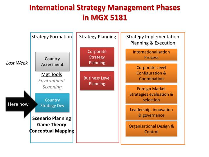 international strategy management phases in mgx 5181 n.