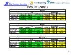 results cont1