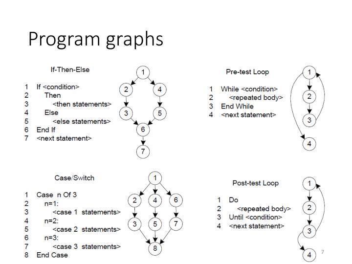 Program graphs