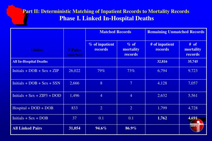 Part II: Deterministic Matching of Inpatient Records to Mortality Records