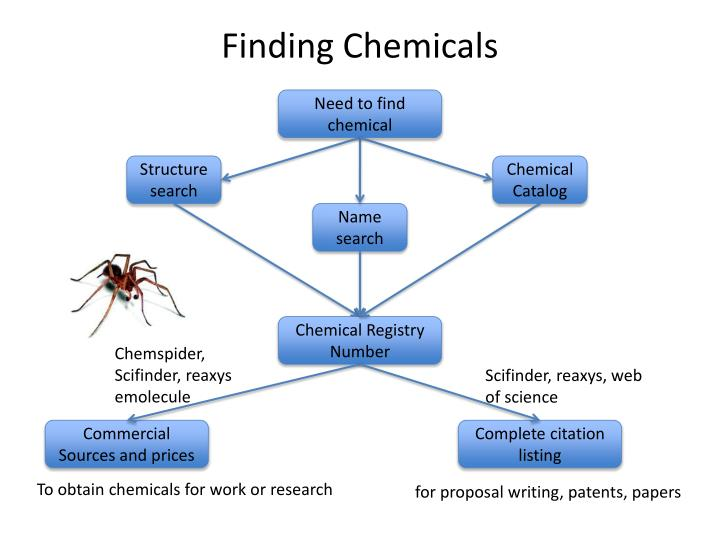 Finding Chemicals