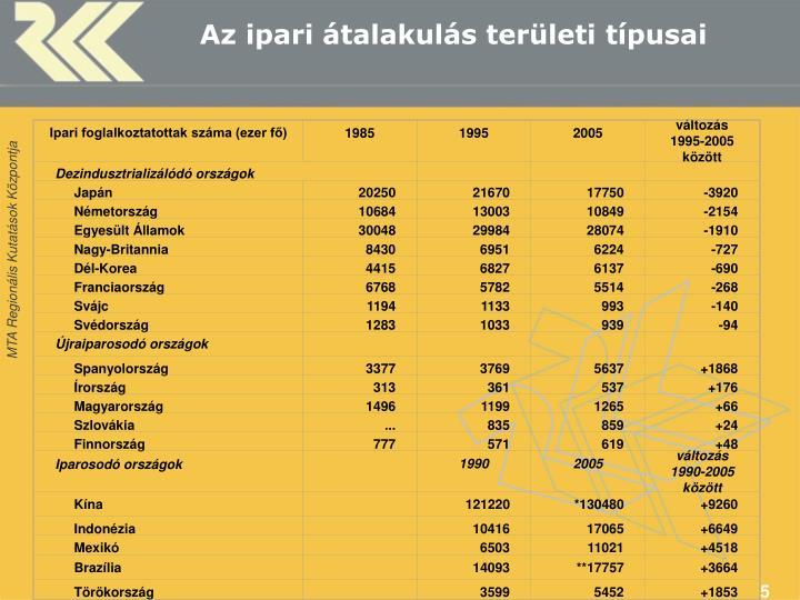 Ipari foglalkoztatottak száma (ezer fő)