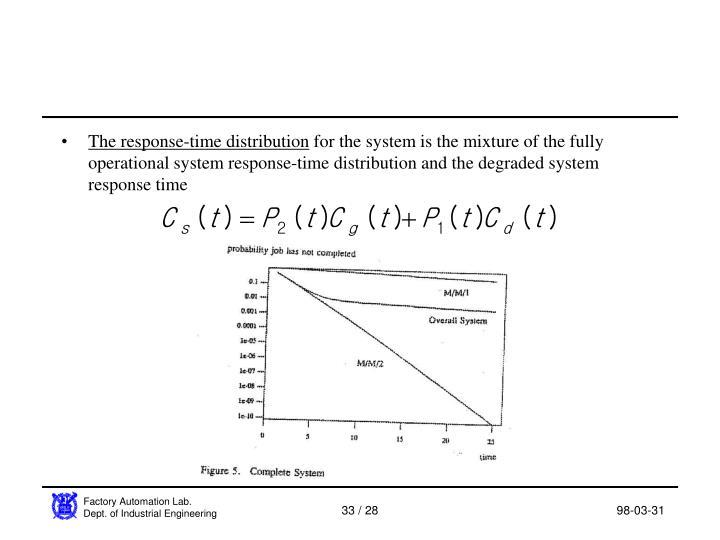 The response-time distribution