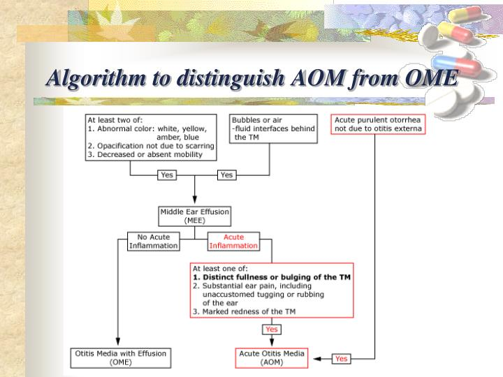 Algorithm to distinguish AOM from OME