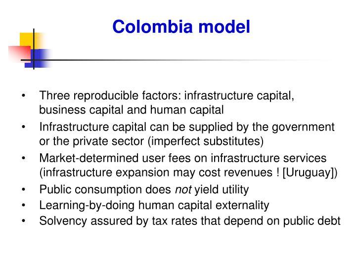 Colombia model