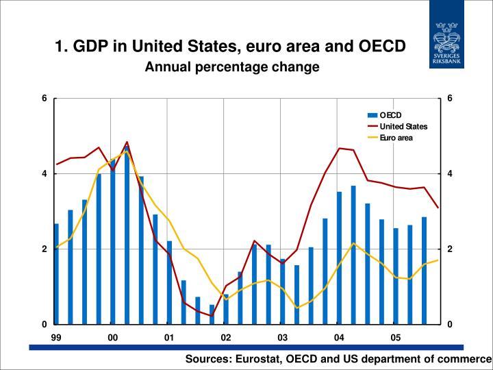 1 gdp in united states euro area and oecd annual percentage change n.
