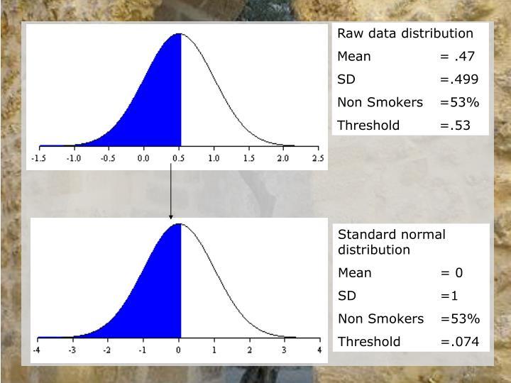 Raw data distribution