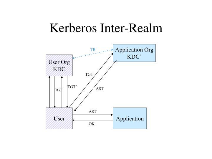 Kerberos Inter-Realm