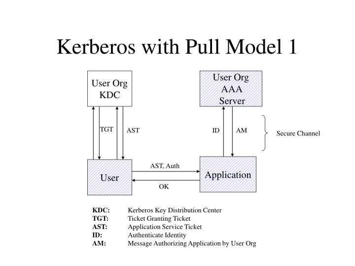Kerberos with Pull Model 1
