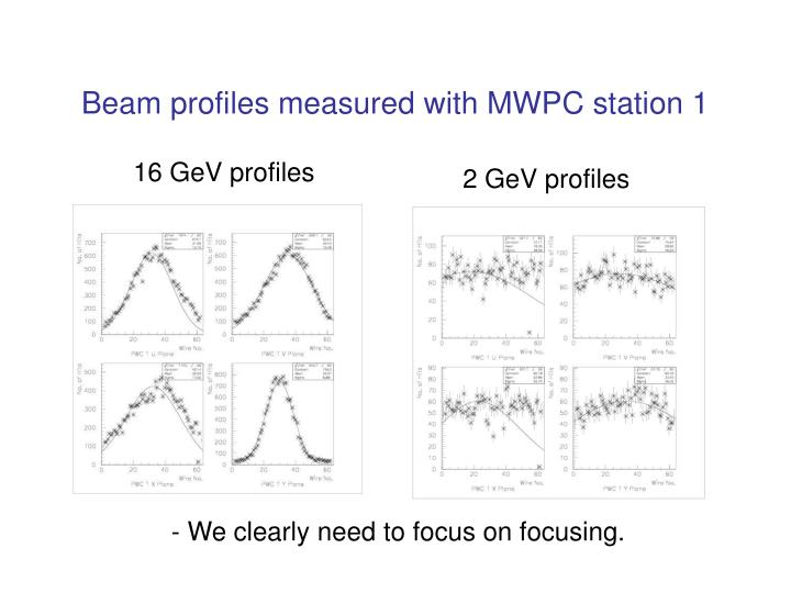 Beam profiles measured with MWPC station 1