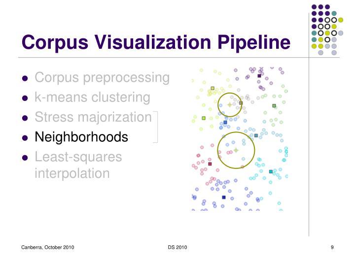 Corpus Visualization Pipeline