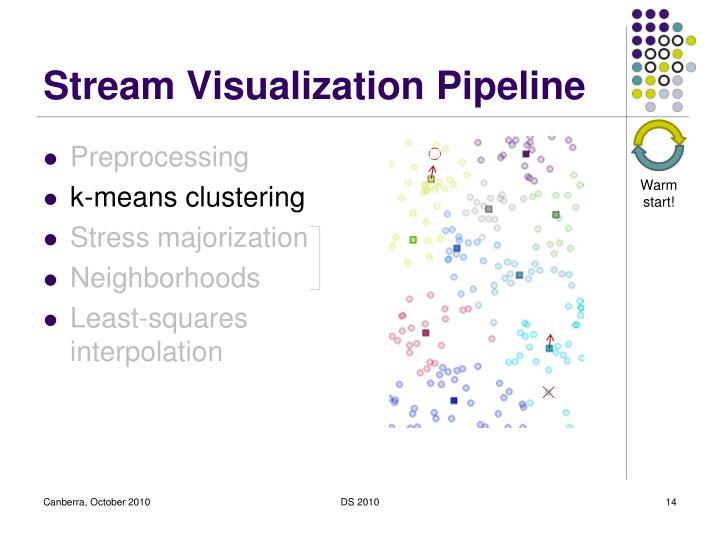Stream Visualization