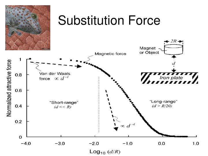 Substitution Force