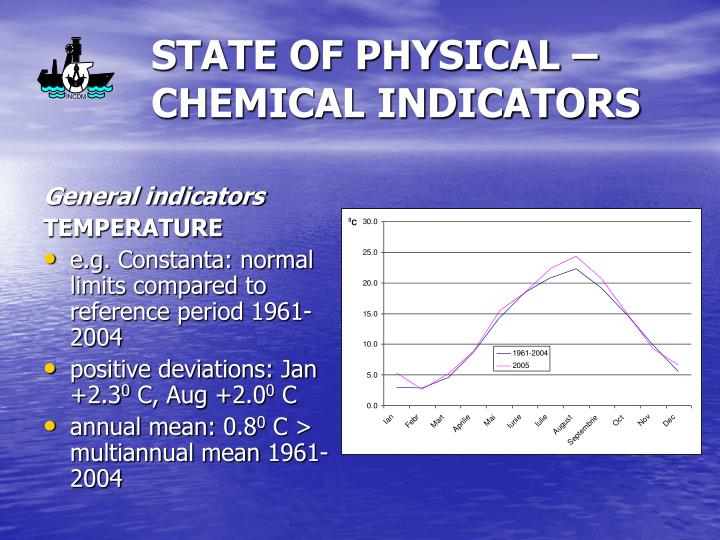 State of physical chemical indicators