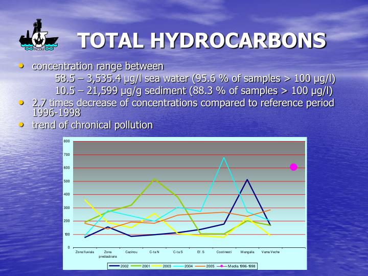 TOTAL HYDROCARBONS