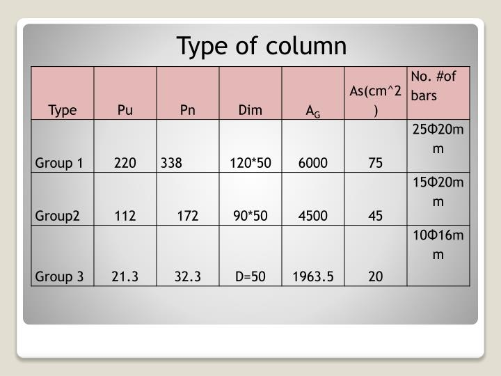 Type of column