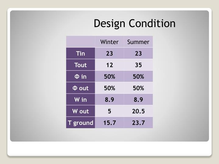 Design Condition
