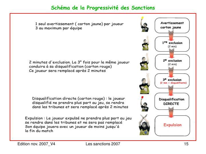 Schéma de la Progressivité des Sanctions