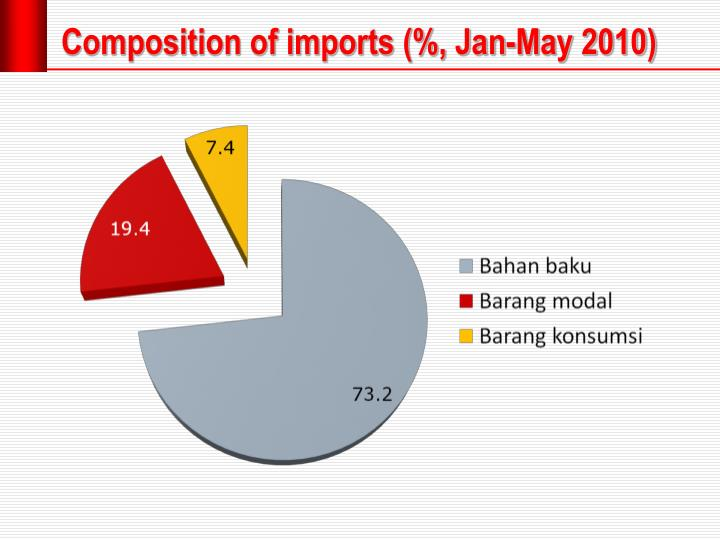 Composition of imports (%, Jan-May 2010)