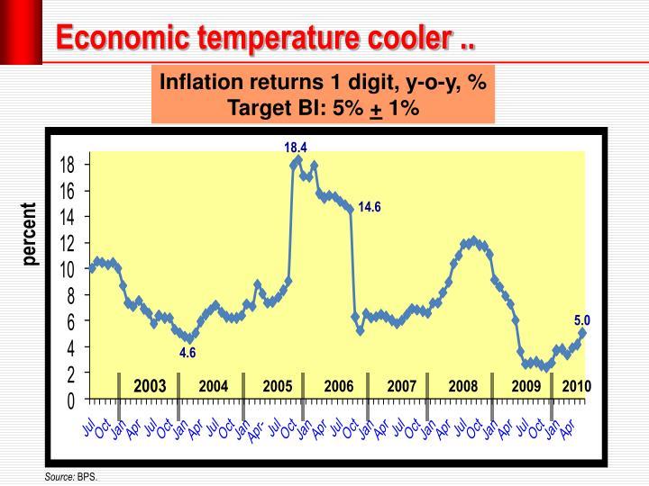 Economic temperature
