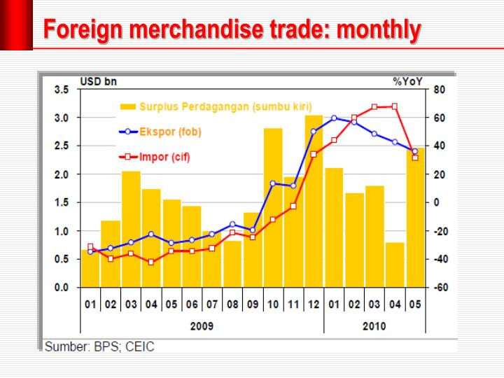 Foreign merchandise trade: monthly