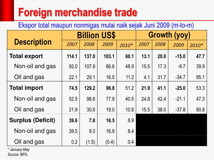 Foreign merchandise trade