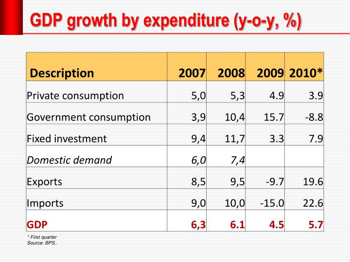 GDP growth by expenditure (y-o-y, %)