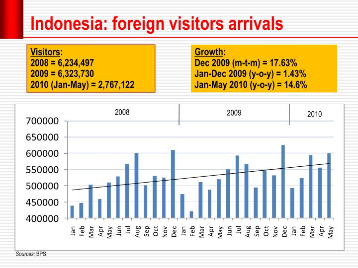 Indonesia: foreign visitors arrivals