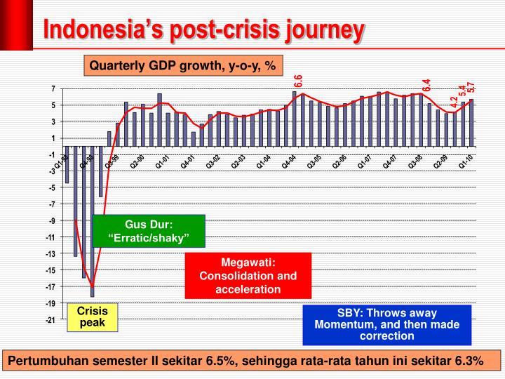 Indonesia's post-crisis journey