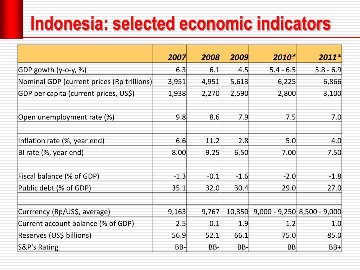 Indonesia: selected economic indicators