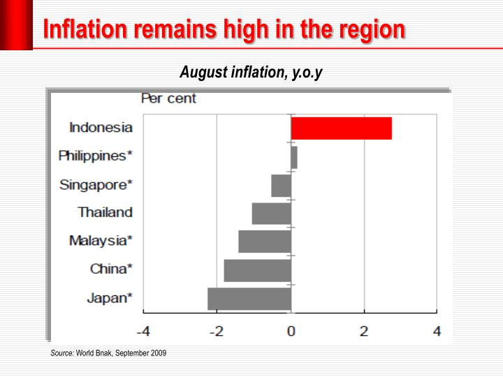 Inflation remains high in the region