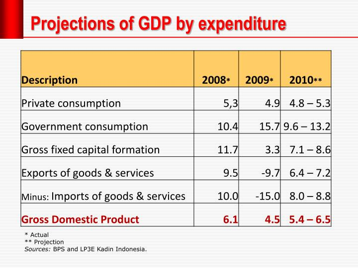Projections of GDP by expenditure