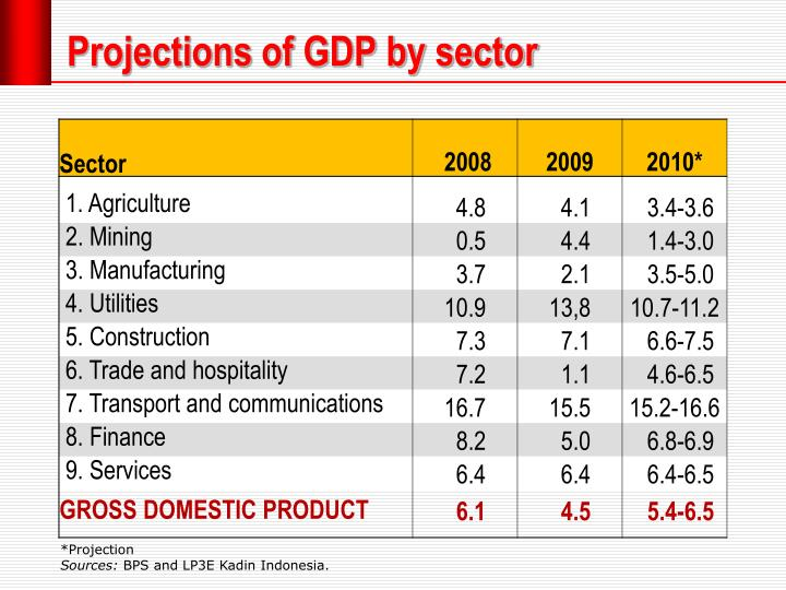 Projections of GDP by sector