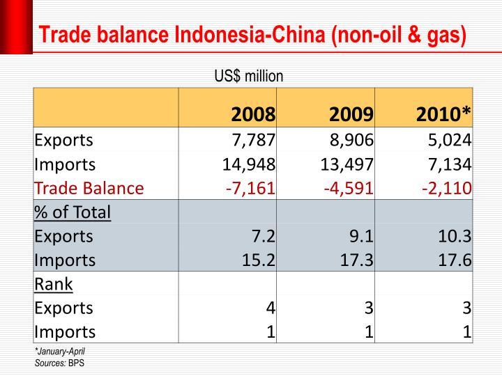 Trade balance Indonesia-China (non-oil & gas)