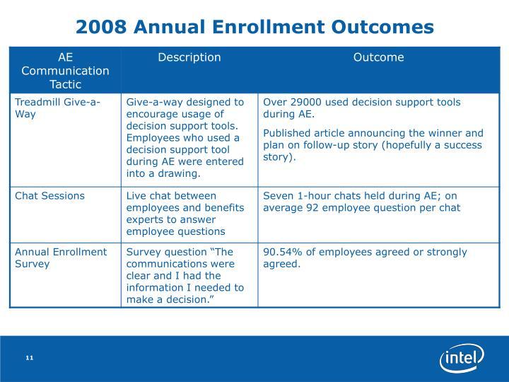 2008 Annual Enrollment Outcomes