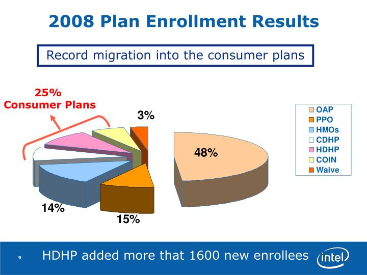 2008 Plan Enrollment Results