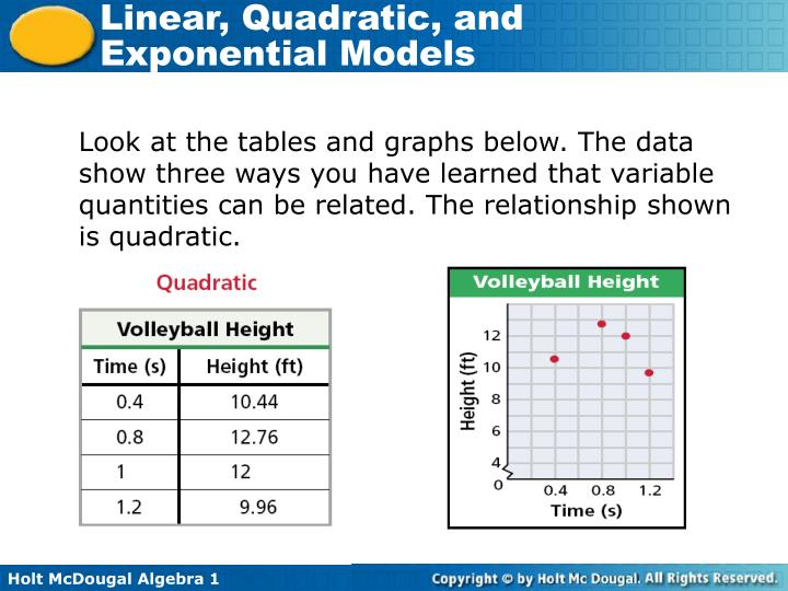Look at the tables and graphs below. The data show three ways you have learned that variable quantities can be related. The relationship shown is quadratic.