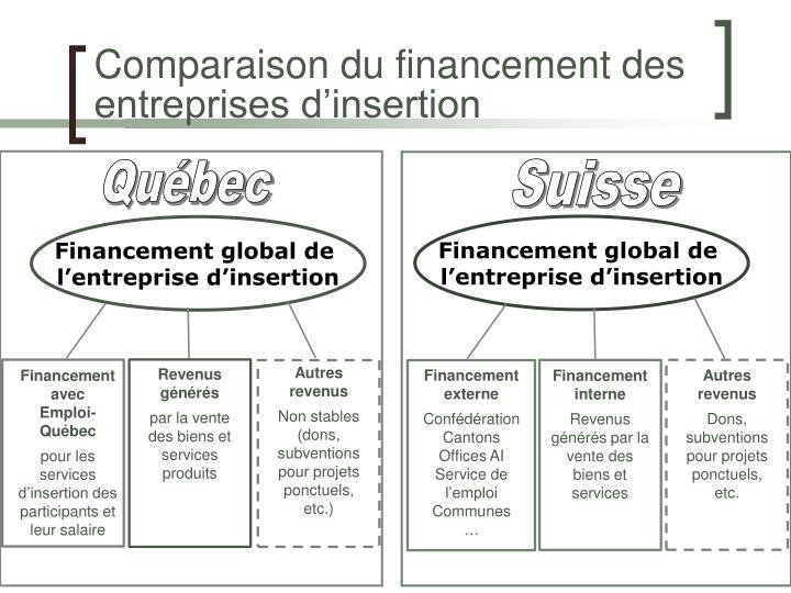 Comparaison du financement des entreprises d'insertion