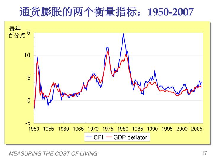 通货膨胀的两个衡量指标: