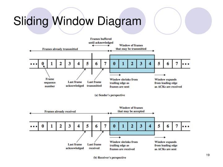 Sliding Window Diagram