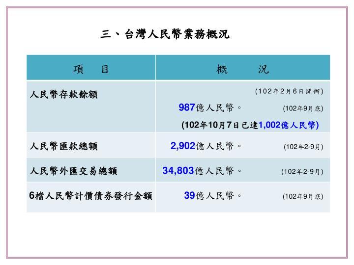 三、台灣人民幣業務概況