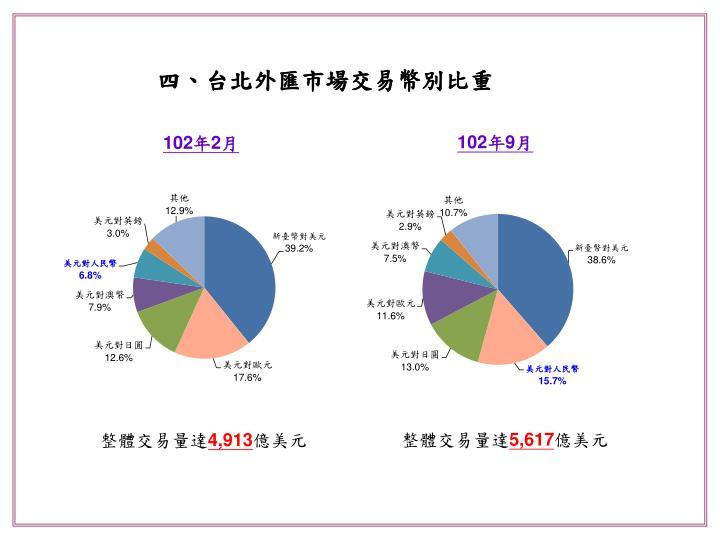 四、台北外匯市場交易幣別比重